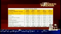 Tonight With Moeed Pirzada - 17th December 2013